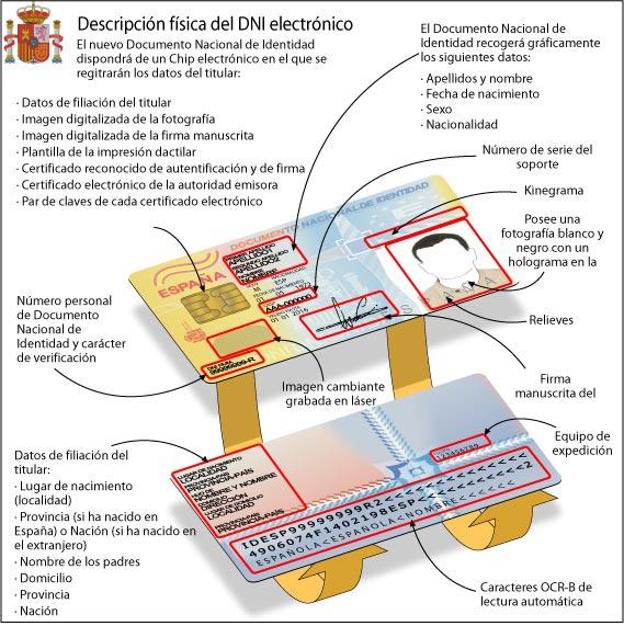 Descripción física del DNI electrónico